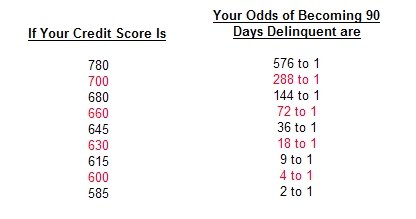 Credit Score and Delinquency Rates