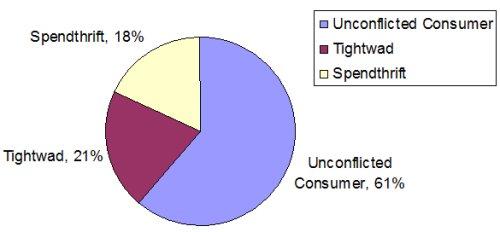 Frugality Spectrum
