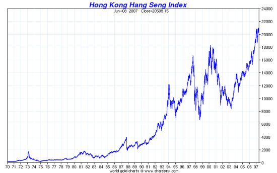 Hong Kong Hang Seng Index Chart (historical)
