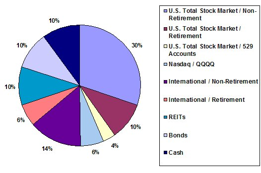 New Asset Allocation