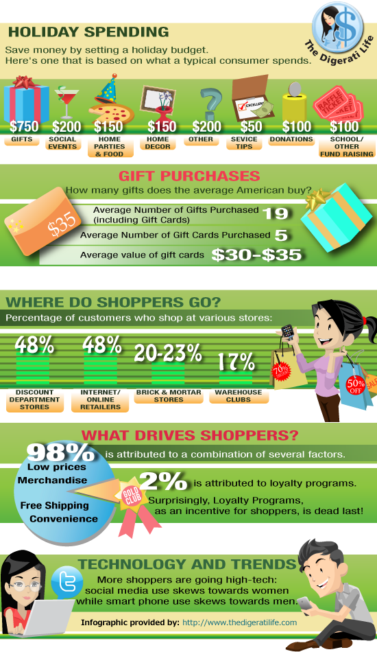 Be A Better Holiday Shopper (Infographic by The Digerati Life)
