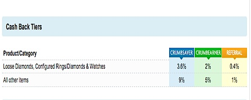 BigCrumbs.com Diamond.com Cash Tiers
