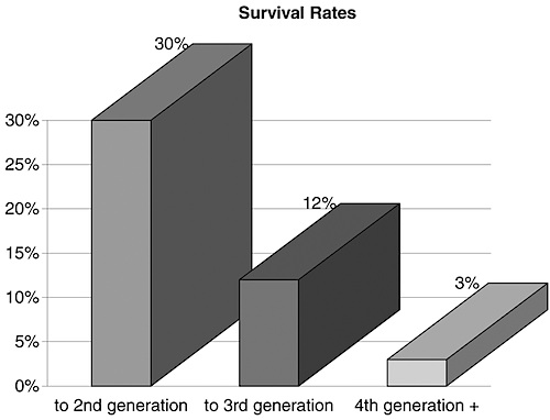 Business Survival Across Generations