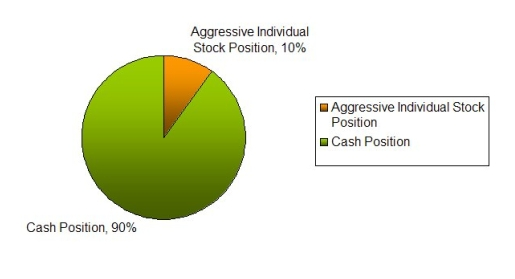 conservative investment portfolio