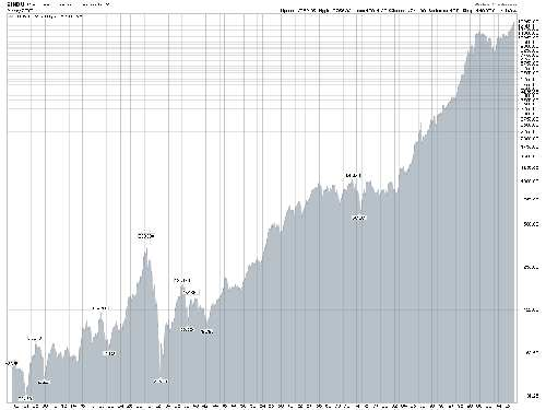 DJIA Historical Chart