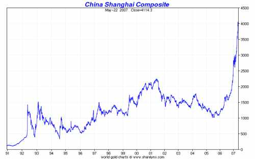 China Shanghai Composite Historical Chart