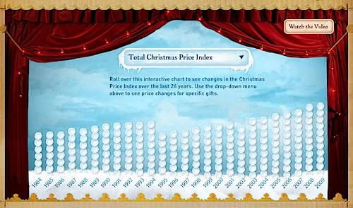 Christmas Price Index