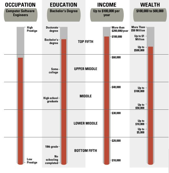 Components of Social and Economic Class