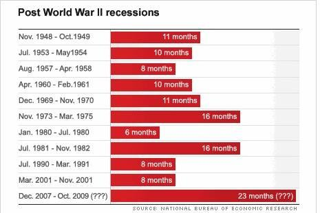 history of recessions