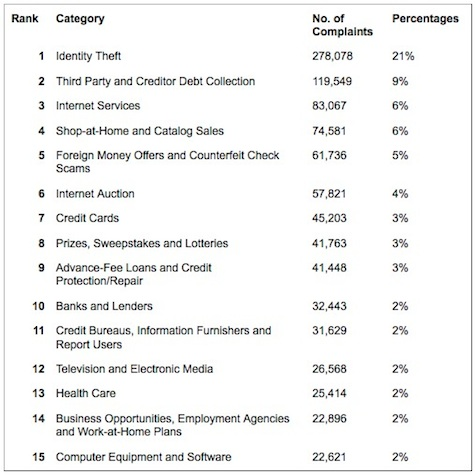 Top Consumer Complaints in 2009