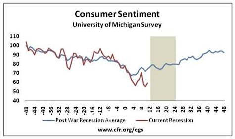 Consumer Sentiment, 2008 Recession