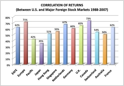 market correlations to U.S. stocks