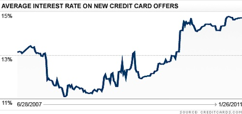 Credit Card Rates