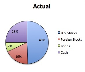asset allocation model