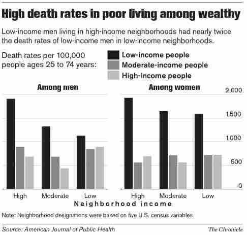 Death Rates of Poor Among Wealthy