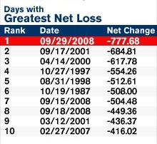 Dow Biggest Point Drops In History