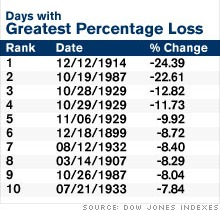 Dow Biggest Percentage Drops In History