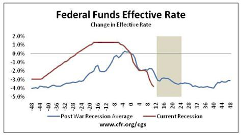 Fed Interest Rate, 2008 Recession