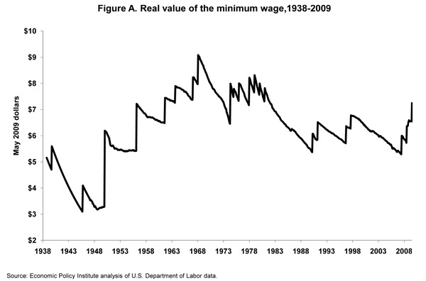 federal minimum wage history