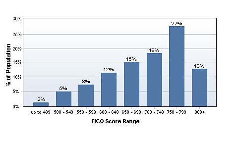 FICO credit score distribution