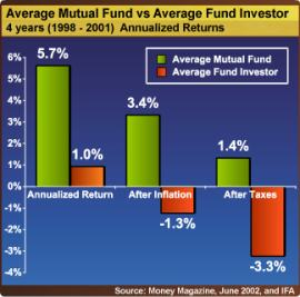 average investor vs fund returns