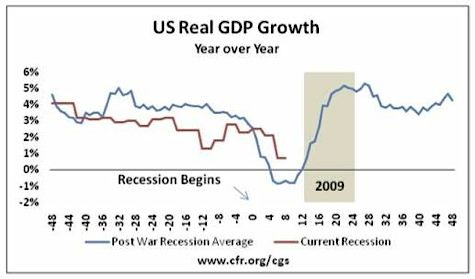 US GDP Growth, 2008 Recession