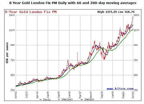 8 Year Gold, Moving Averages
