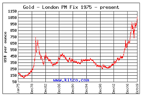 Forex gold index history