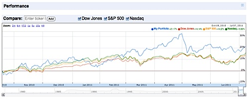 Google Finance Comparison Chart