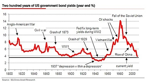 U.S. Government Bond Yields