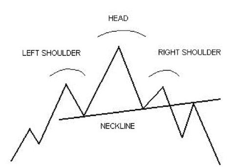 Head and Shoulders Trading Chart Pattern