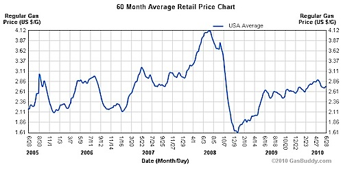 gas prices chart over time. historical gas prices, 2005-