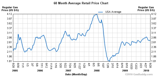 Historical Gas Prices Economic Indicator