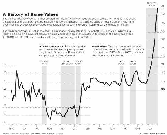 Real Estate Prices Historical Chart