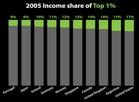 Global Trends, Income Inequality
