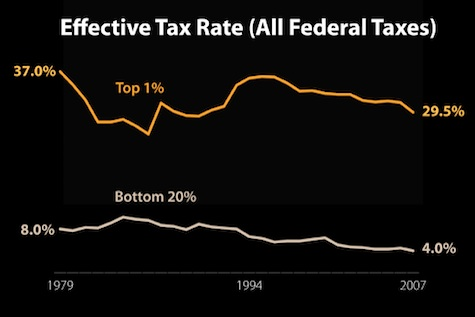 Tax Rates & Income Inequality