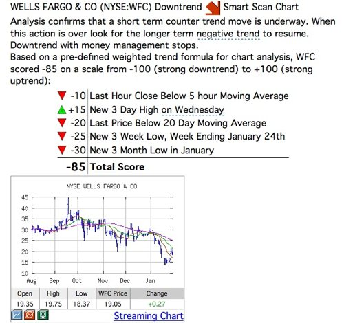 Wells Fargo Stock Analysis, INO.com Trend Analysis Report