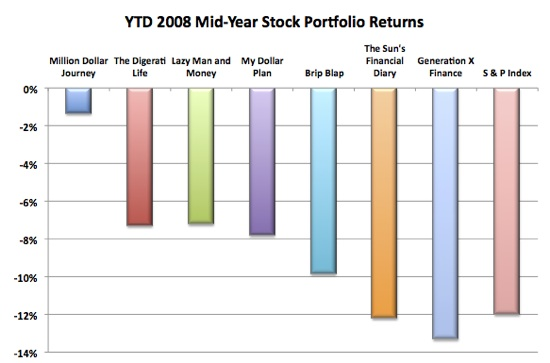investment portfolio returns, financial bloggers