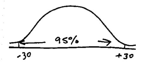 how to invest, bell curve