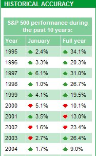 january barometer