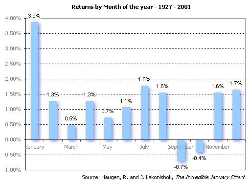 January Effect Chart