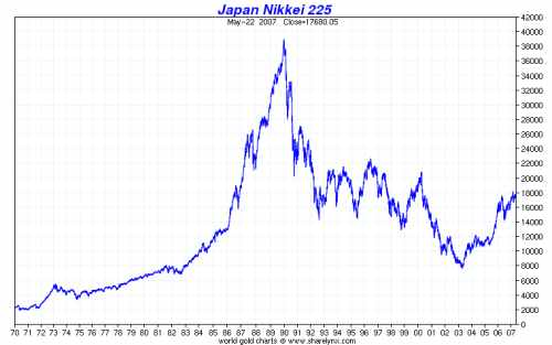 Nikkei Index Historical Chart
