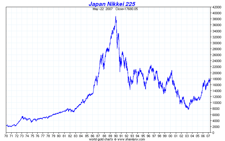 Nikkei Index An Stock Market Yearly 1970 2007 Historical Chart