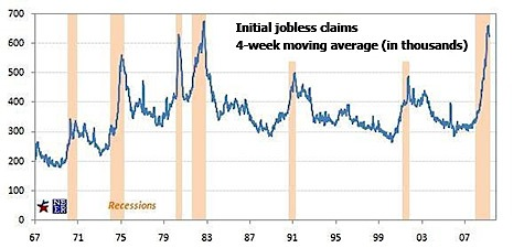 economic downturn, recession, jobless claims