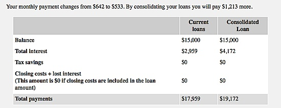 Lending Club personal loan savings
