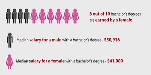male vs female college education
