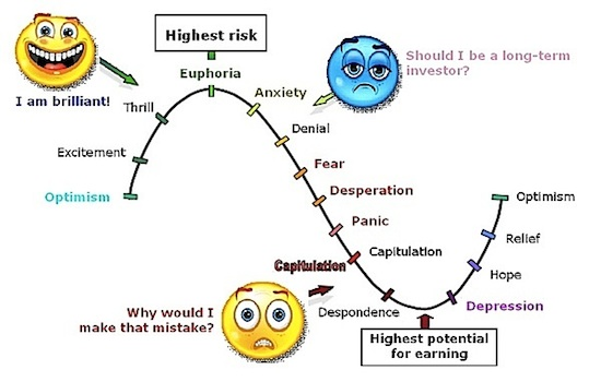 Dollar Cost Averaging, Stock Investing Emotions