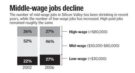 Middle Wage Jobs Shrinking