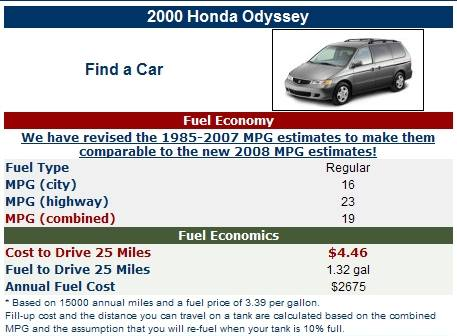 save money on gas, fuel efficiency for minivan, cars