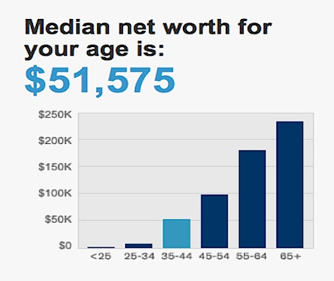 Median Net Worth For Age 2012